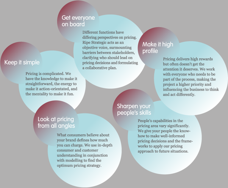 Our approach to pricing