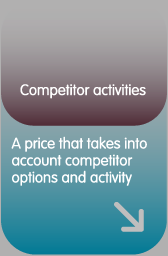 Competitor activities