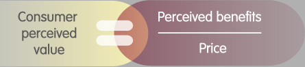 Consumer perceived value = perceived benefits divided by price